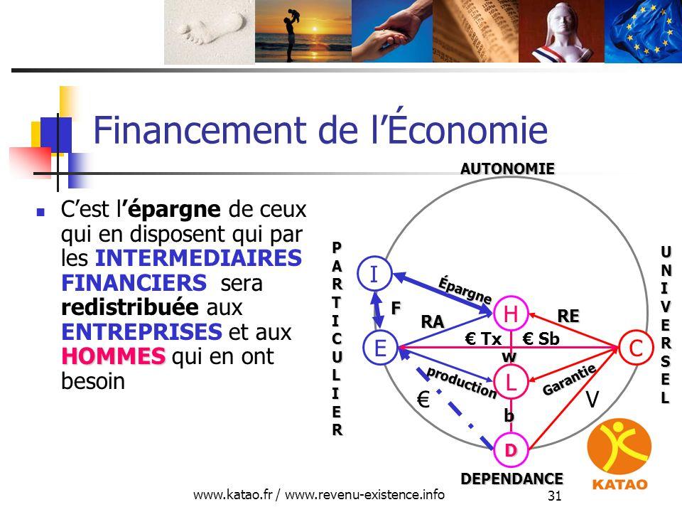 www.katao.fr / www.revenu-existence.info 31 Financement de lÉconomie HOMMES Cest lépargne de ceux qui en disposent qui par les INTERMEDIAIRES FINANCIE