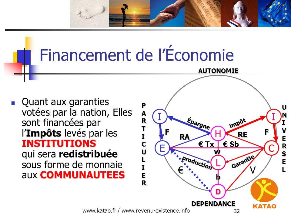 www.katao.fr / www.revenu-existence.info 32 Financement de lÉconomie Impôts INSTITUTIONS COMMUNAUTEES Quant aux garanties votées par la nation, Elles