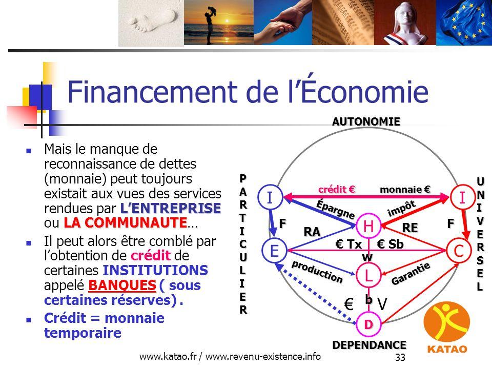 www.katao.fr / www.revenu-existence.info 33 Financement de lÉconomie LENTREPRISE LA COMMUNAUTE Mais le manque de reconnaissance de dettes (monnaie) pe