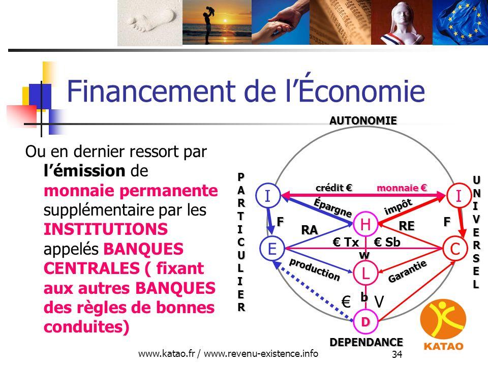 www.katao.fr / www.revenu-existence.info 34 Financement de lÉconomie Ou en dernier ressort par lémission de monnaie permanente supplémentaire par les