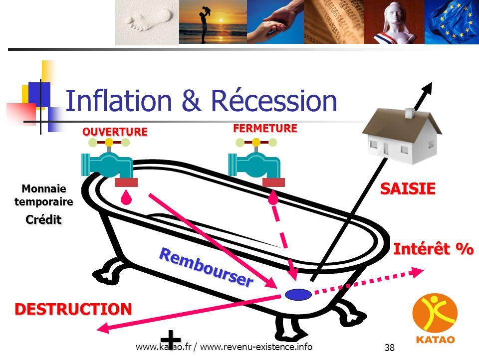 www.katao.fr / www.revenu-existence.info 38 Inflation & Récession Crédit DESTRUCTION OUVERTURE Rembourser Monnaietemporaire + Intérêt % FERMETURE SAIS