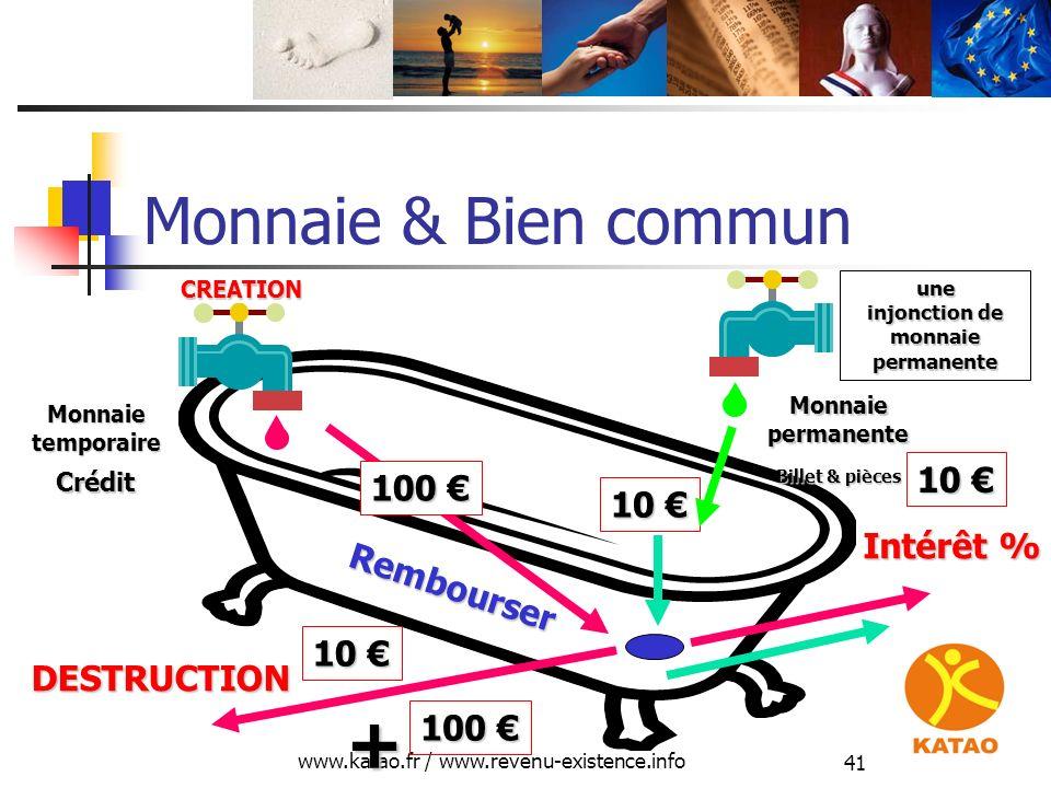 www.katao.fr / www.revenu-existence.info 41 Monnaie & Bien commun 100 100 Crédit DESTRUCTION CREATION Rembourser Monnaietemporaire 10 10 + Intérêt % 1