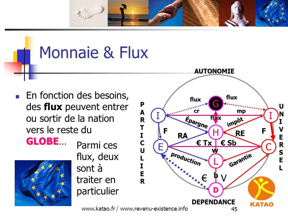 www.katao.fr / www.revenu-existence.info 45 Monnaie & Flux GLOBE En fonction des besoins, des flux peuvent entrer ou sortir de la nation vers le reste