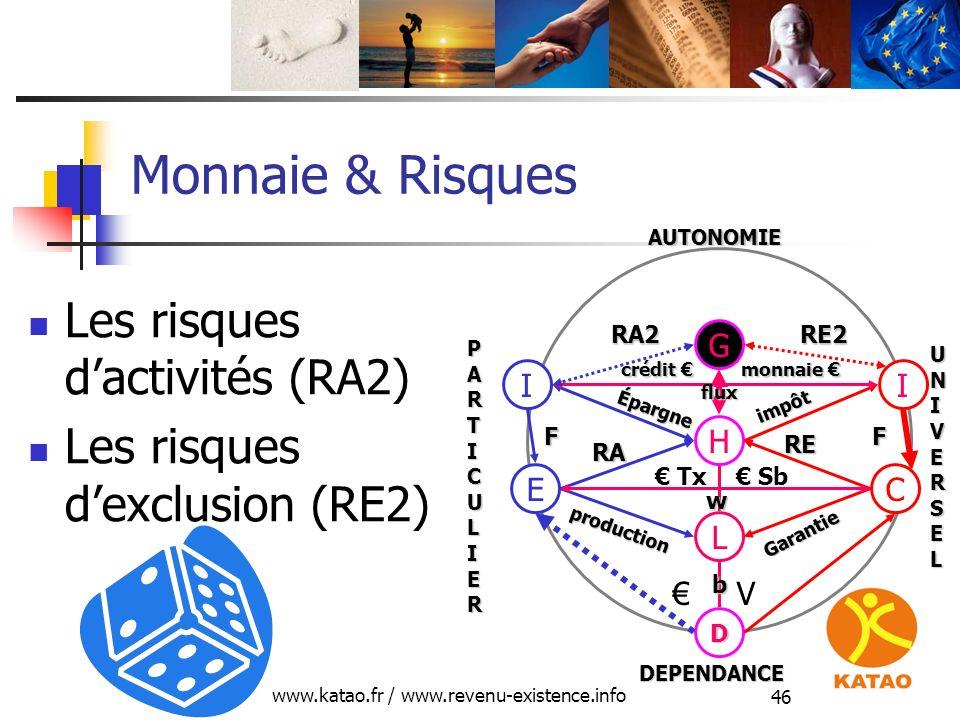 www.katao.fr / www.revenu-existence.info 46 Monnaie & Risques Les risques dactivités (RA2) Les risques dexclusion (RE2) H L D E production RA C Garant