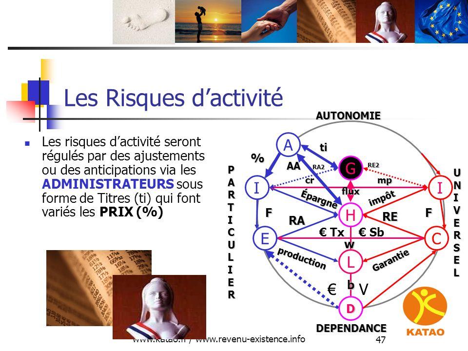 www.katao.fr / www.revenu-existence.info 47 Les Risques dactivité Les risques dactivité seront régulés par des ajustements ou des anticipations via le