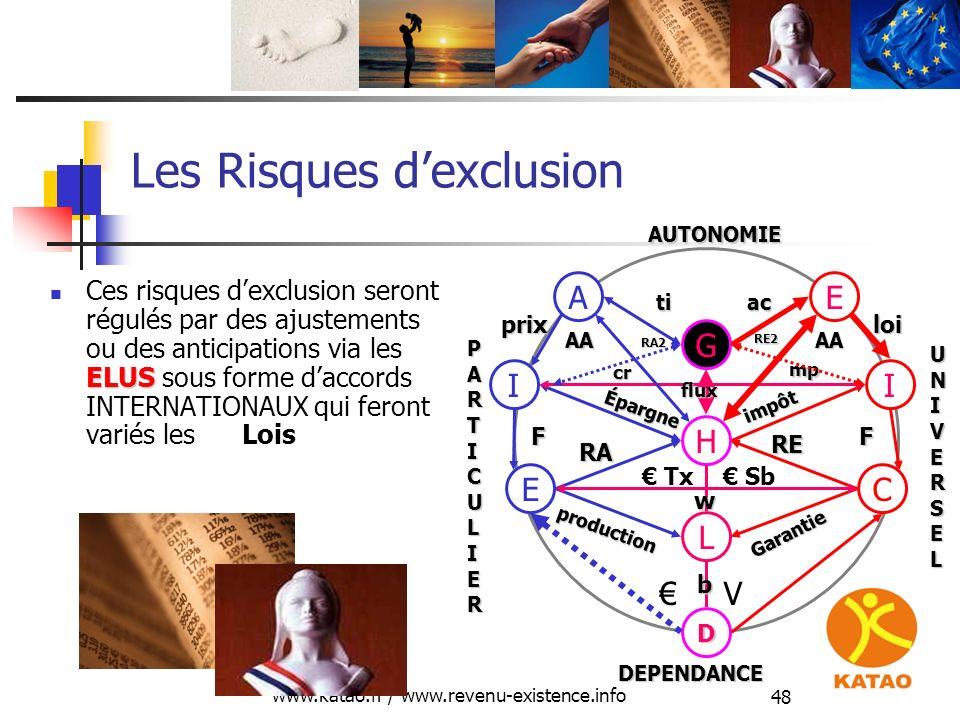 www.katao.fr / www.revenu-existence.info 48 Les Risques dexclusion ELUS Ces risques dexclusion seront régulés par des ajustements ou des anticipations