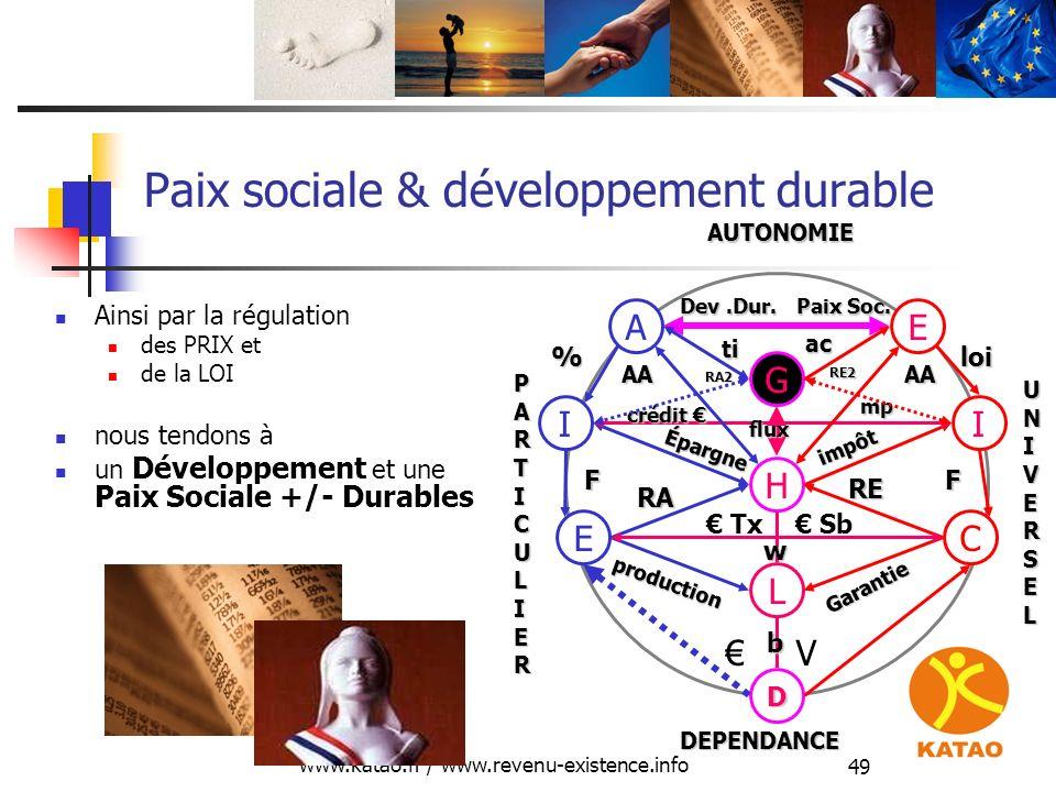 www.katao.fr / www.revenu-existence.info 49 Dev.Dur. Paix Soc. Paix sociale & développement durable Ainsi par la régulation des PRIX et de la LOI nous