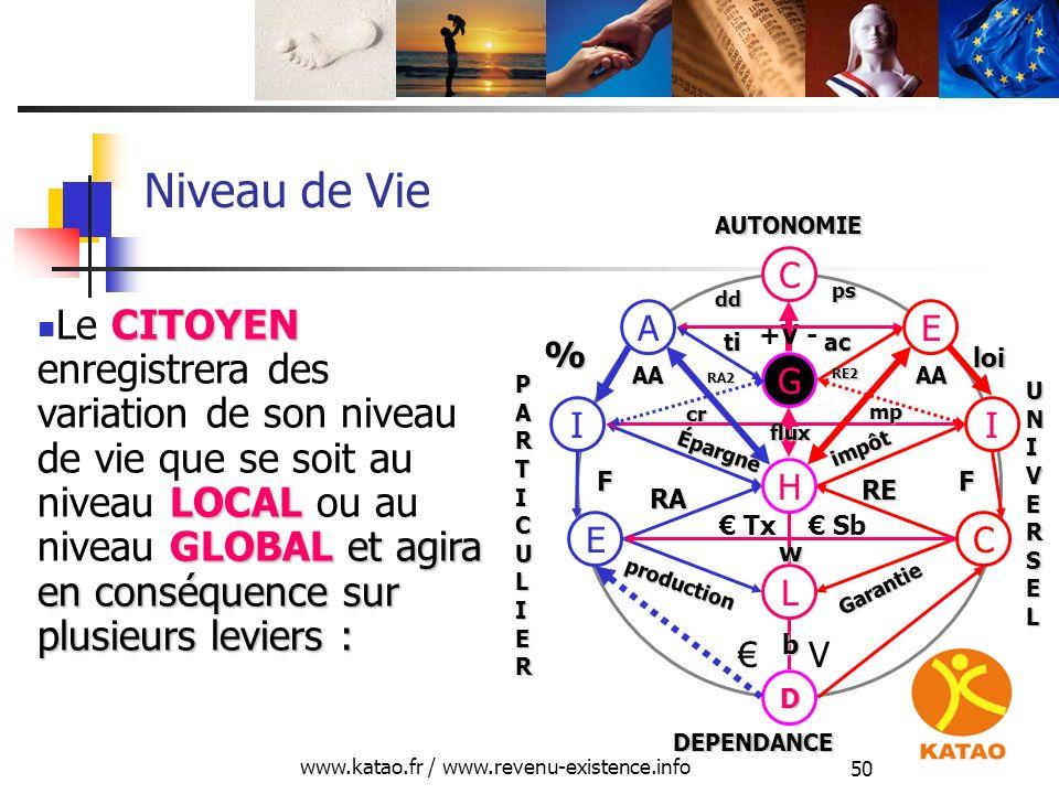 www.katao.fr / www.revenu-existence.info 50 Niveau de Vie H L D E production RA C Garantie RE V Tx Sb II Épargne impôt FF cr cr mp G EA C +V - % loi C