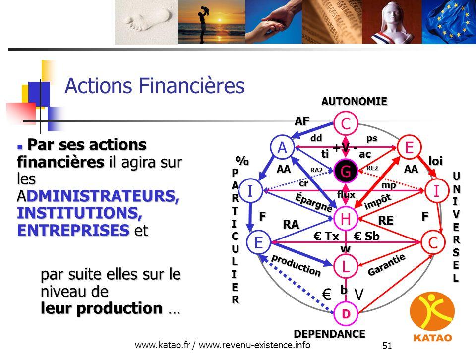 www.katao.fr / www.revenu-existence.info 51 Actions Financières H L D E production RA C Garantie RE V Tx Sb II Épargne impôt FF cr mp G EA C AF %loi P