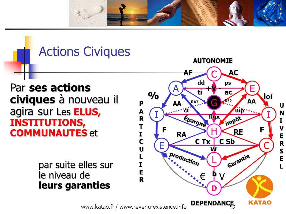 www.katao.fr / www.revenu-existence.info 52 Actions Civiques H L D E production RA C Garantie RE V Tx Sb II Épargne impôt FF cr mp mp G EA C AFAC % lo