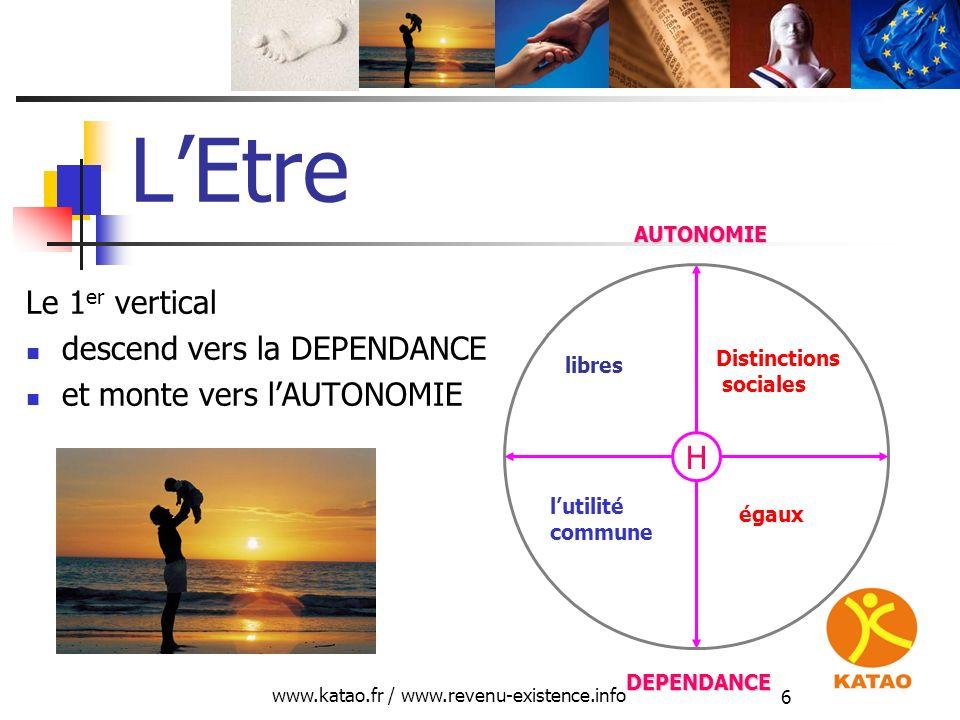 www.katao.fr / www.revenu-existence.info 6 LEtre Le 1 er vertical descend vers la DEPENDANCE et monte vers lAUTONOMIE DEPENDANCE AUTONOMIE libres égau