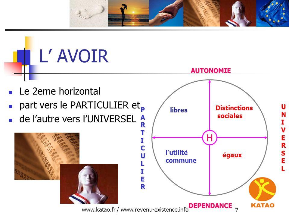 www.katao.fr / www.revenu-existence.info 7 L AVOIR Le 2eme horizontal part vers le PARTICULIER et de lautre vers lUNIVERSEL H DEPENDANCE AUTONOMIE PAR