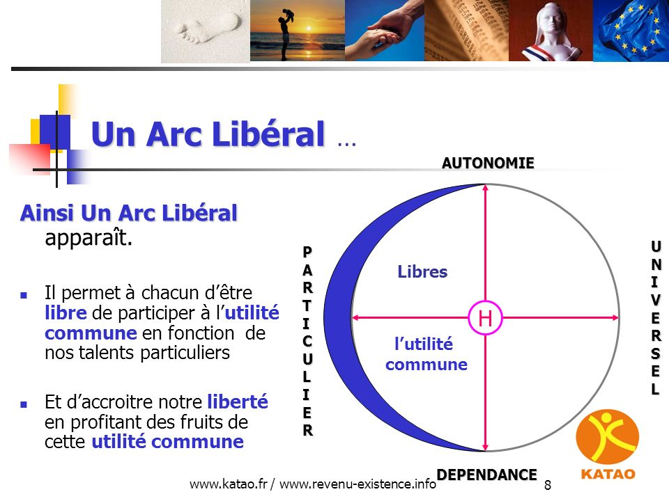 www.katao.fr / www.revenu-existence.info 19 La monnaie, créance sur léconomie EN CONTREPARTIE, LENTREPRISE LENTREPRISE recevra donc une distinction sociale sous forme de reconnaissance de dette (d) ou MONNAIE () La monnaie est donc une créance sur léconomie H L D E p d () DEPENDANCE AUTONOMIE UNIVERSEL m b PARTICULIER