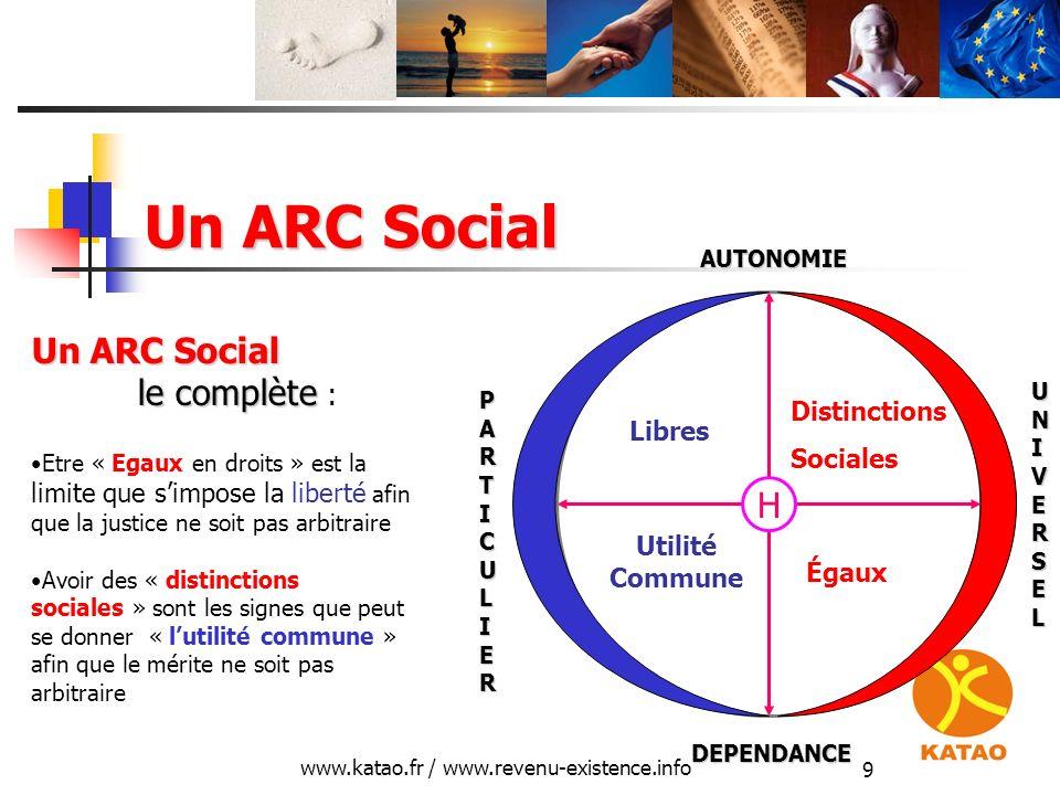 www.katao.fr / www.revenu-existence.info 9 Un ARC Social H Libres Égaux Utilité Commune DEPENDANCE AUTONOMIE UNIVERSEL PARTICULIER Distinctions Social