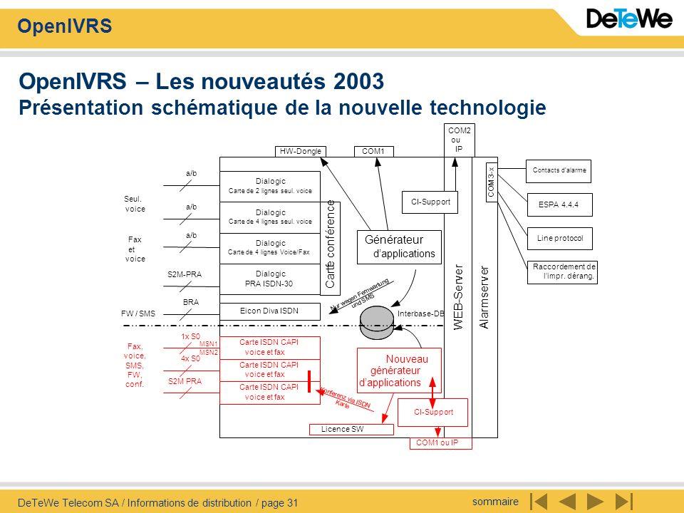sommaire OpenIVRS DeTeWe Telecom SA / Informations de distribution / page 31 OpenIVRS – Les nouveautés 2003 Présentation schématique de la nouvelle te