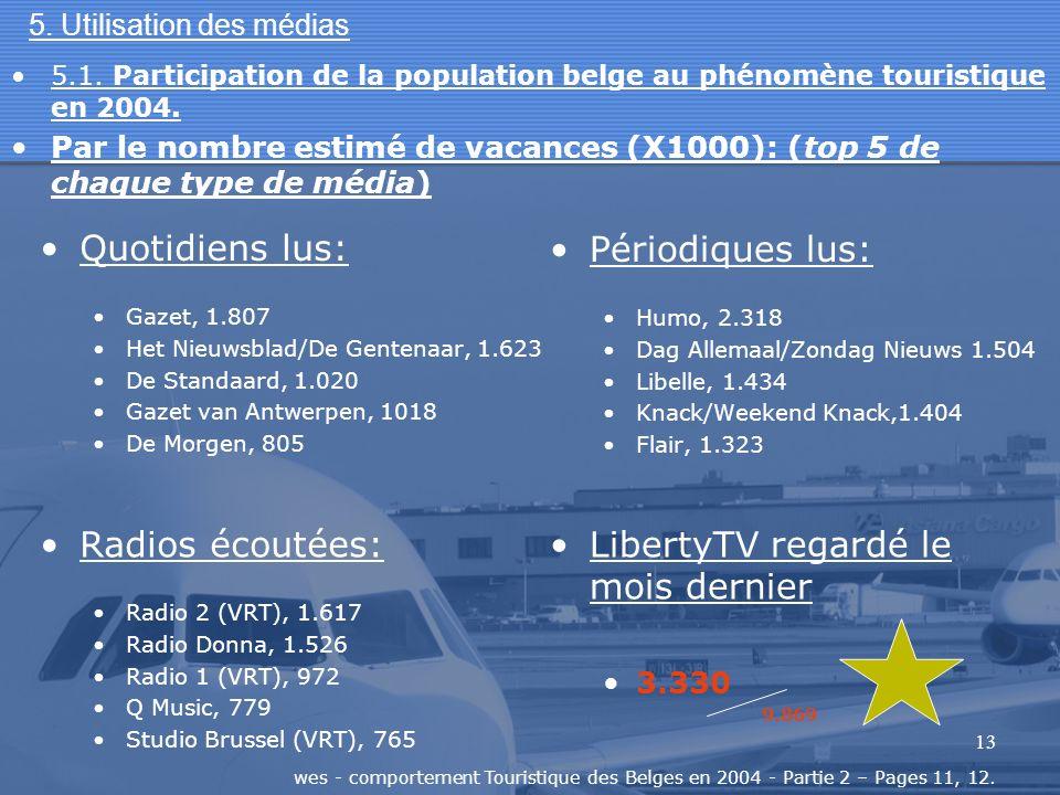 13 5. Utilisation des médias Quotidiens lus: Gazet, 1.807 Het Nieuwsblad/De Gentenaar, 1.623 De Standaard, 1.020 Gazet van Antwerpen, 1018 De Morgen,