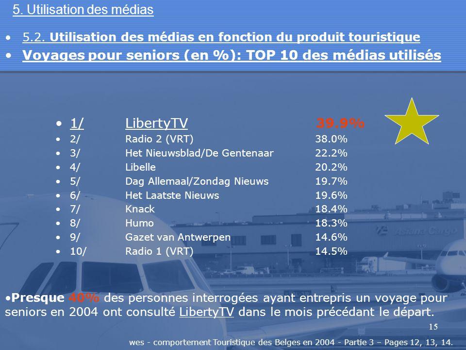 15 5. Utilisation des médias 1/LibertyTV 39.9% 2/Radio 2 (VRT) 38.0% 3/Het Nieuwsblad/De Gentenaar 22.2% 4/Libelle 20.2% 5/Dag Allemaal/Zondag Nieuws