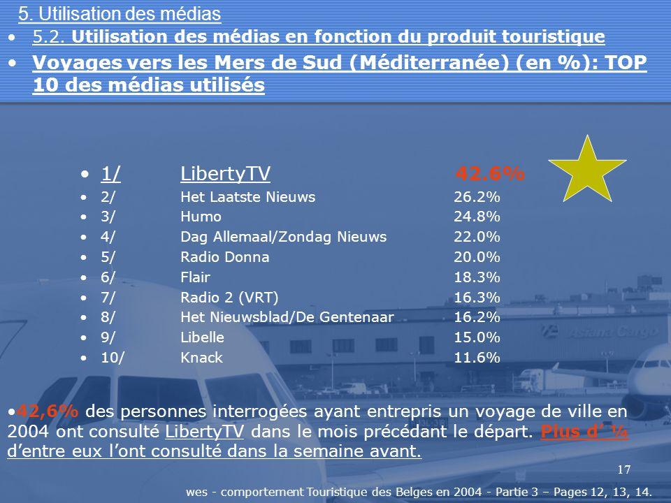 17 5. Utilisation des médias 5.2. Utilisation des médias en fonction du produit touristique Voyages vers les Mers de Sud (Méditerranée) (en %): TOP 10