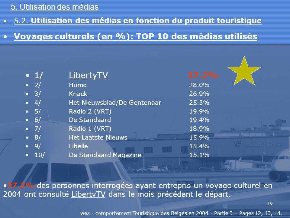 19 5. Utilisation des médias 1/LibertyTV 37.2% 2/Humo 28.0% 3/Knack 26.9% 4/Het Nieuwsblad/De Gentenaar 25.3% 5/Radio 2 (VRT) 19.9% 6/De Standaard 19.
