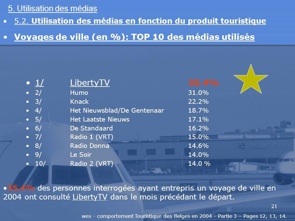 21 5. Utilisation des médias 1/LibertyTV35.4% 2/Humo31.0% 3/Knack22.2% 4/Het Nieuwsblad/De Gentenaar18.7% 5/Het Laatste Nieuws17.1% 6/De Standaard16.2