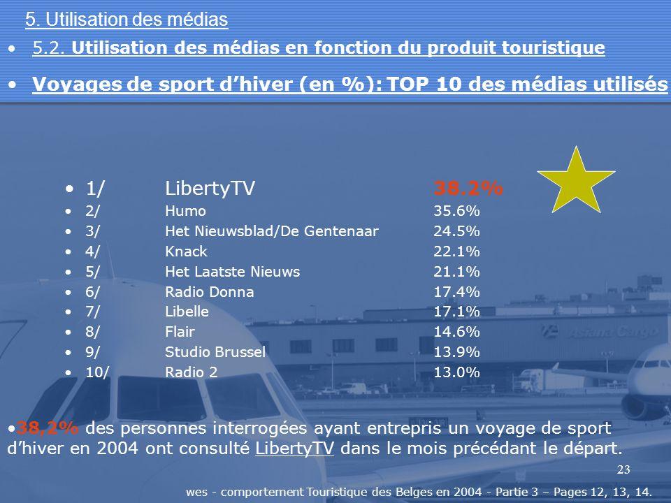 23 5. Utilisation des médias 1/LibertyTV38.2% 2/Humo35.6% 3/Het Nieuwsblad/De Gentenaar24.5% 4/Knack22.1% 5/Het Laatste Nieuws21.1% 6/Radio Donna17.4%