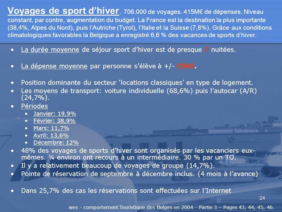 24 Voyages de sport dhiver. 706.000 de voyages. 415M de dépenses. Niveau constant, par contre, augmentation du budget. La France est la destination la