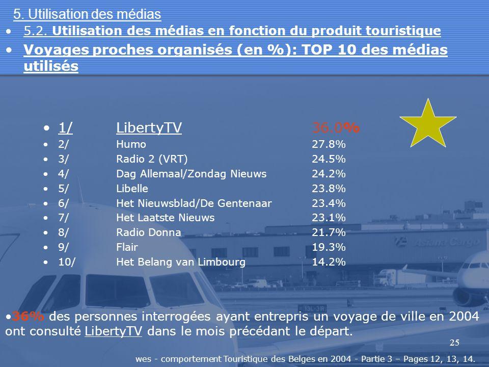 25 5. Utilisation des médias 1/LibertyTV36.0% 2/Humo27.8% 3/Radio 2 (VRT)24.5% 4/Dag Allemaal/Zondag Nieuws24.2% 5/Libelle23.8% 6/Het Nieuwsblad/De Ge