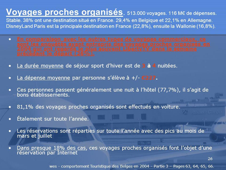 26 Voyages proches organisés. 513.000 voyages. 116 M de dépenses. Stable. 38% ont une destination situé en France. 29,4% en Belgique et 22,1% en Allem