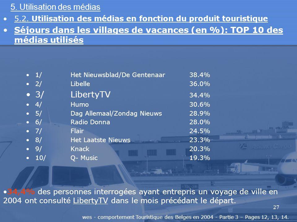 27 5. Utilisation des médias 1/Het Nieuwsblad/De Gentenaar38.4% 2/Libelle36.0% 3/LibertyTV 34.4% 4/Humo30.6% 5/Dag Allemaal/Zondag Nieuws28.9% 6/Radio