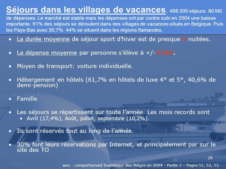 28 Séjours dans les villages de vacances. 488.000 séjours. 80 M de dépenses. Le marché est stable mais les dépenses ont par contre subi en 2004 une ba