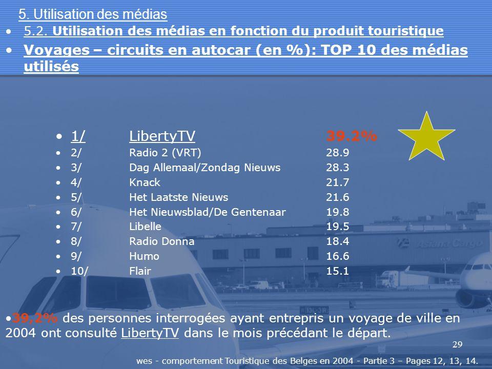29 5. Utilisation des médias 1/LibertyTV39.2% 2/Radio 2 (VRT)28.9 3/Dag Allemaal/Zondag Nieuws28.3 4/Knack21.7 5/Het Laatste Nieuws21.6 6/Het Nieuwsbl