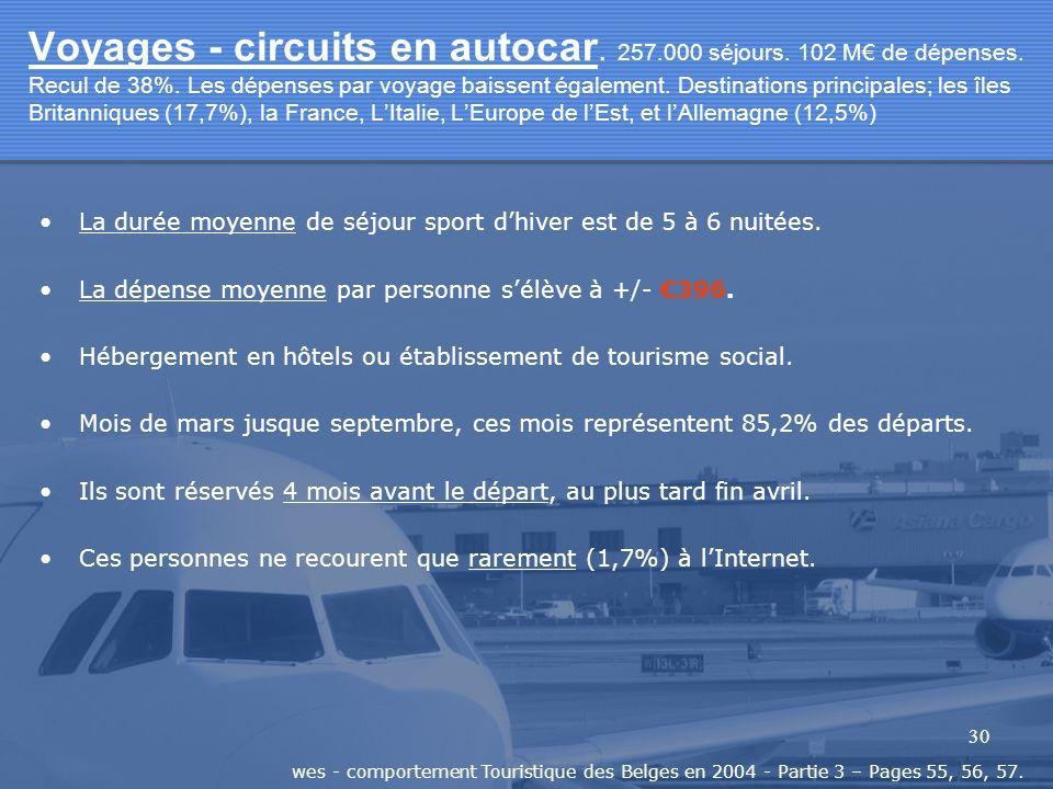 30 Voyages - circuits en autocar. 257.000 séjours. 102 M de dépenses. Recul de 38%. Les dépenses par voyage baissent également. Destinations principal