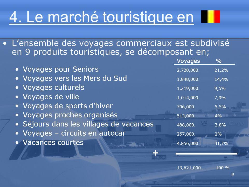 9 Lensemble des voyages commerciaux est subdivisé en 9 produits touristiques, se décomposant en; Voyages % Voyages pour Seniors 2,720,000. 21,2% Voyag