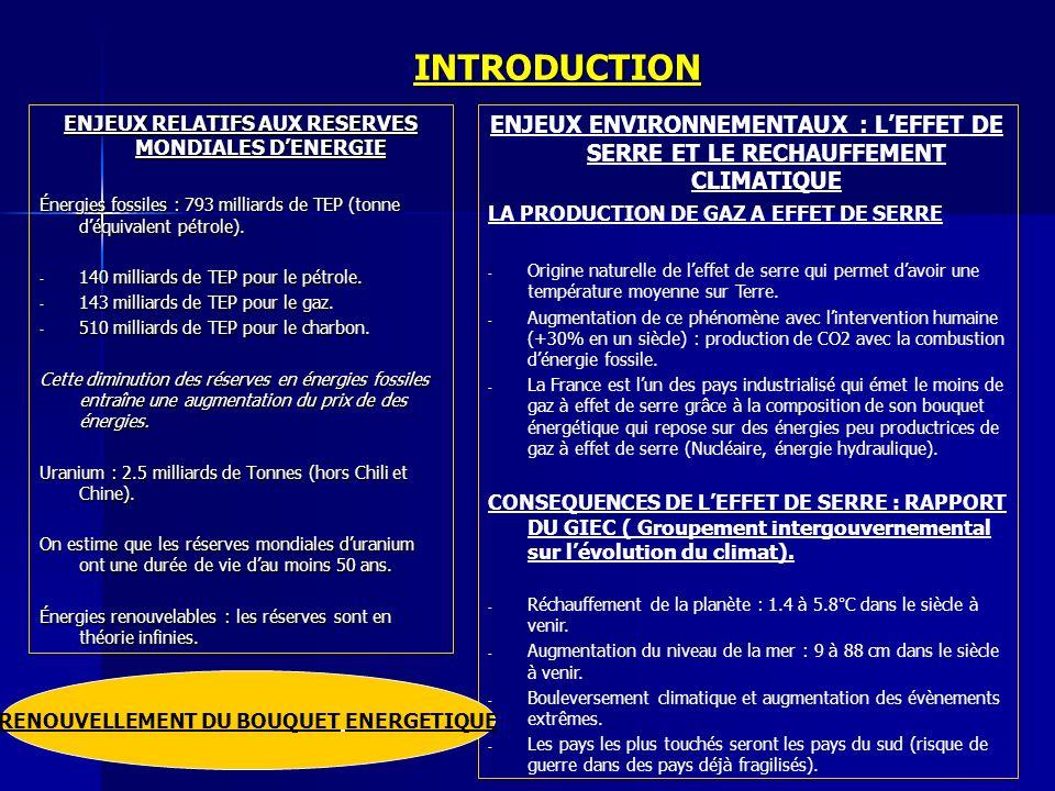 I.BOUQUET ENERGETIQUE FRANCAIS ET SES PERSPECTIVES 1.