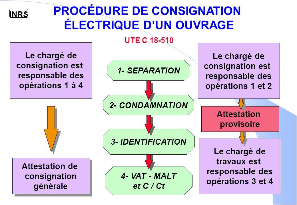 INRS PROCÉDURE DE CONSIGNATION ÉLECTRIQUE DUN OUVRAGE UTE C 18-510 Le chargé de consignation est responsable des opérations 1 à 4 Le chargé de travaux est responsable des opérations 3 et 4 Attestation de consignation générale Attestation de consignation générale Attestation provisoire Le chargé de consignation est responsable des opérations 1 et 2 4- VAT - MALT et C / Ct 3- IDENTIFICATION 2- CONDAMNATION 1- SEPARATION