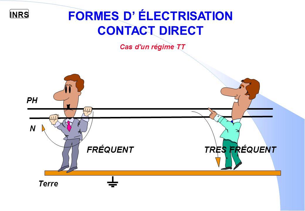 INRS PROTECTIONS INDIVIDUELLES E.P.I RISQUES AU NIVEAU DE LA TÊTE Chute dun niveau supérieur Chute dobjets Heurt dobstacles Chocs électriques au niveau de la tête B0V RISQUES AU NIVEAU DES YEUX Ultra-violets( court-circuit ) Projections de particules RISQUE AU NIVEAU DES MAINS Protection contre les contacts directs CASQUE LUNETTES GANTS