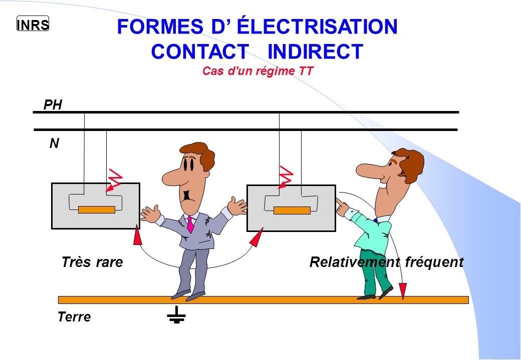 INRS EFFETS DU COURANT ELECTRIQUE TENSION DE SECURITE EN ALTERNATIF : INFERIEUR A 50 V 48 Volts 240 Volts MAINS SECHES 24 Volts 400 Volts MAINS MOUILLEES MAINS SECHES
