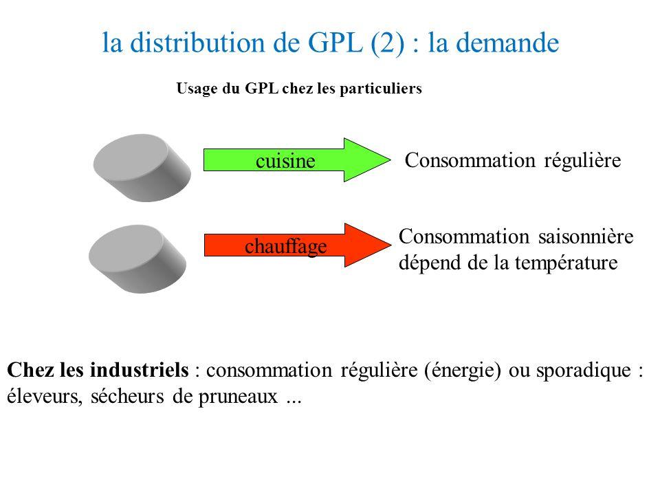 Un exemple : la distribution de GPL*, le réseau Une centaine de dépôts 200 000 clients 9 clients par tournées Stockage + antenne commerciale Avec ces
