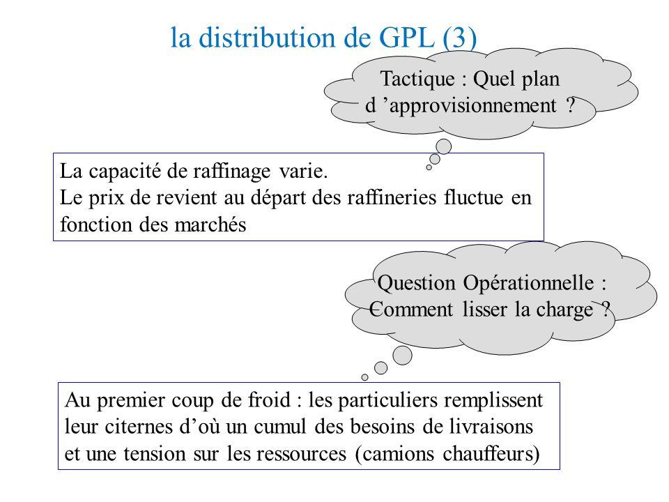 la distribution de GPL (2) : la demande Usage du GPL chez les particuliers cuisine chauffage Consommation régulière Consommation saisonnière dépend de