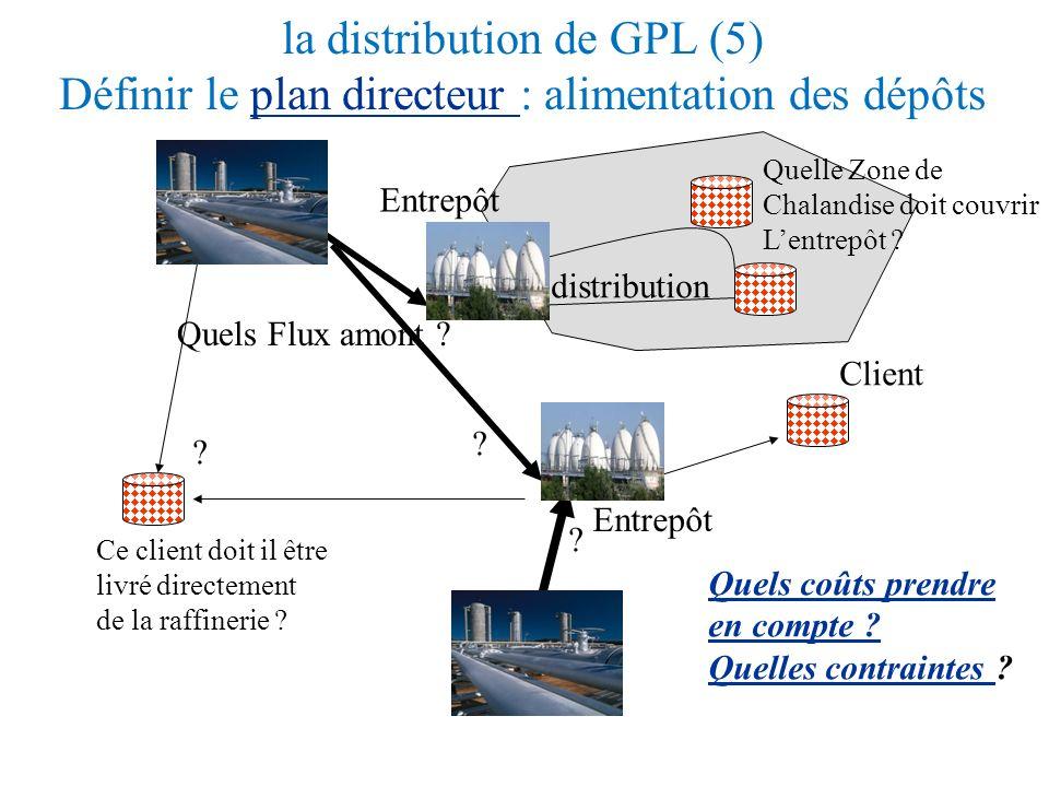 la distribution de GPL (4) Le stockage en dépôt permet de découpler les deux problèmes : Plan dAlimentation des dépôts - Objectif : réduire les coûts