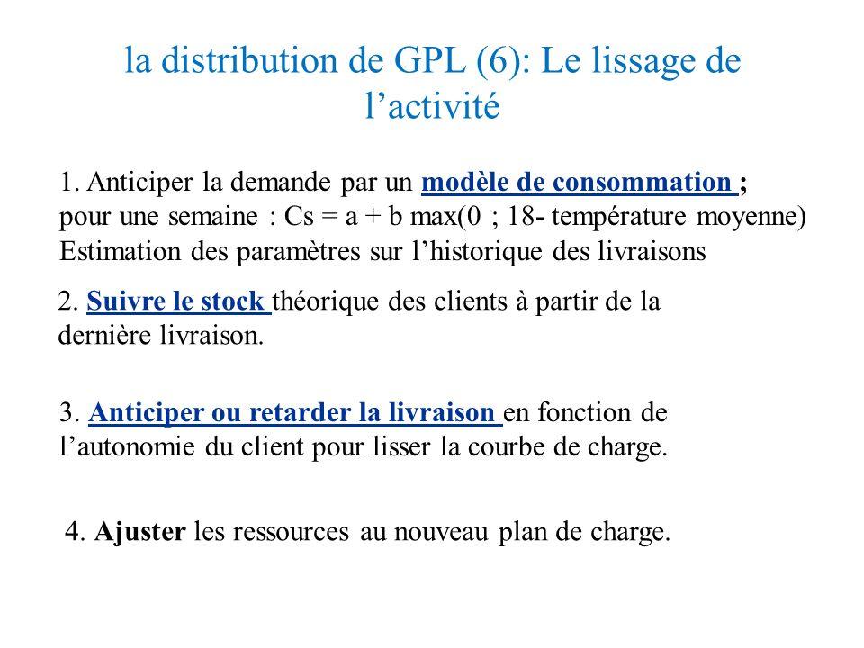 la distribution de GPL (5) Définir le plan directeur : alimentation des dépôtsplan directeur Entrepôt Client ? ? ? Quels coûts prendre en compte ? Que