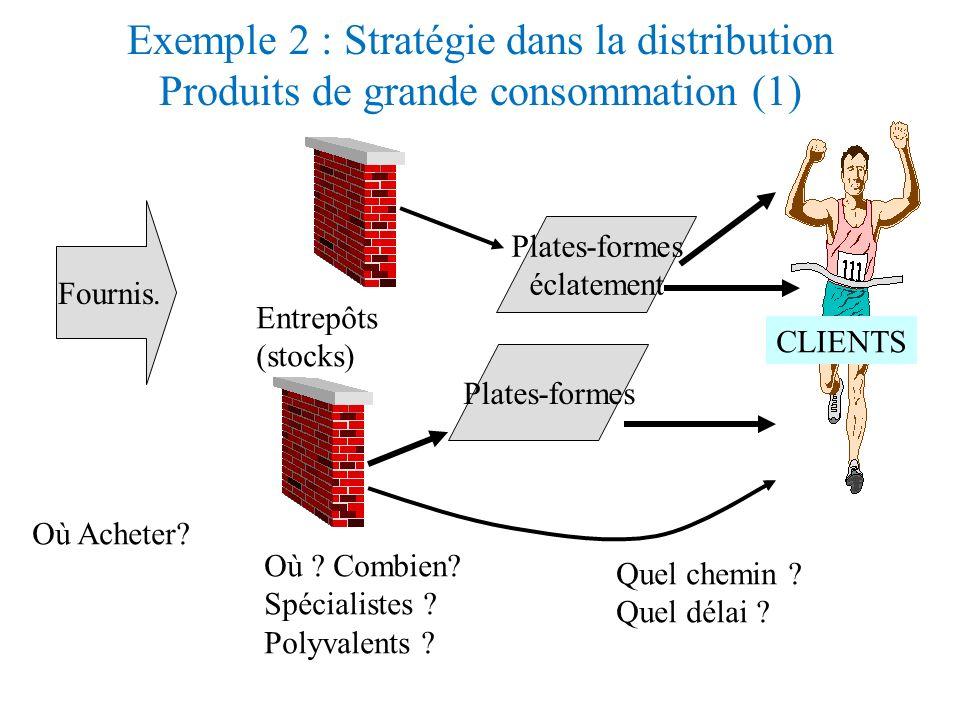 la distribution de GPL (6): Le lissage de lactivité 1. Anticiper la demande par un modèle de consommation ;modèle de consommation pour une semaine : C