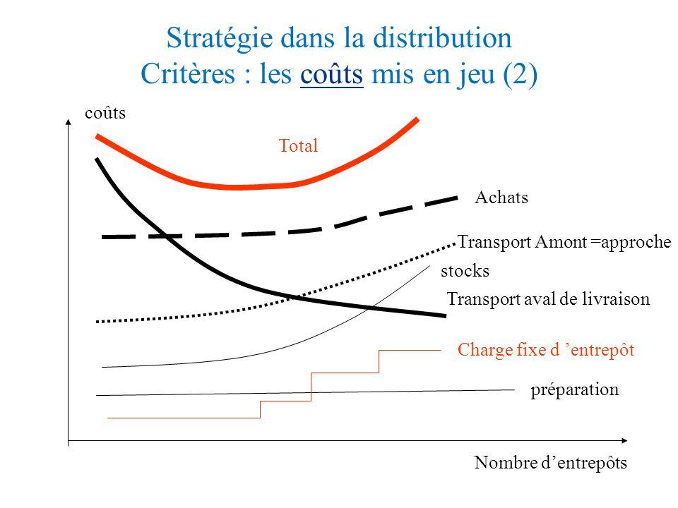 Exemple 2 : Stratégie dans la distribution Produits de grande consommation (1) Fournis. Plates-formes éclatement Où Acheter? CLIENTS Où ? Combien? Spé