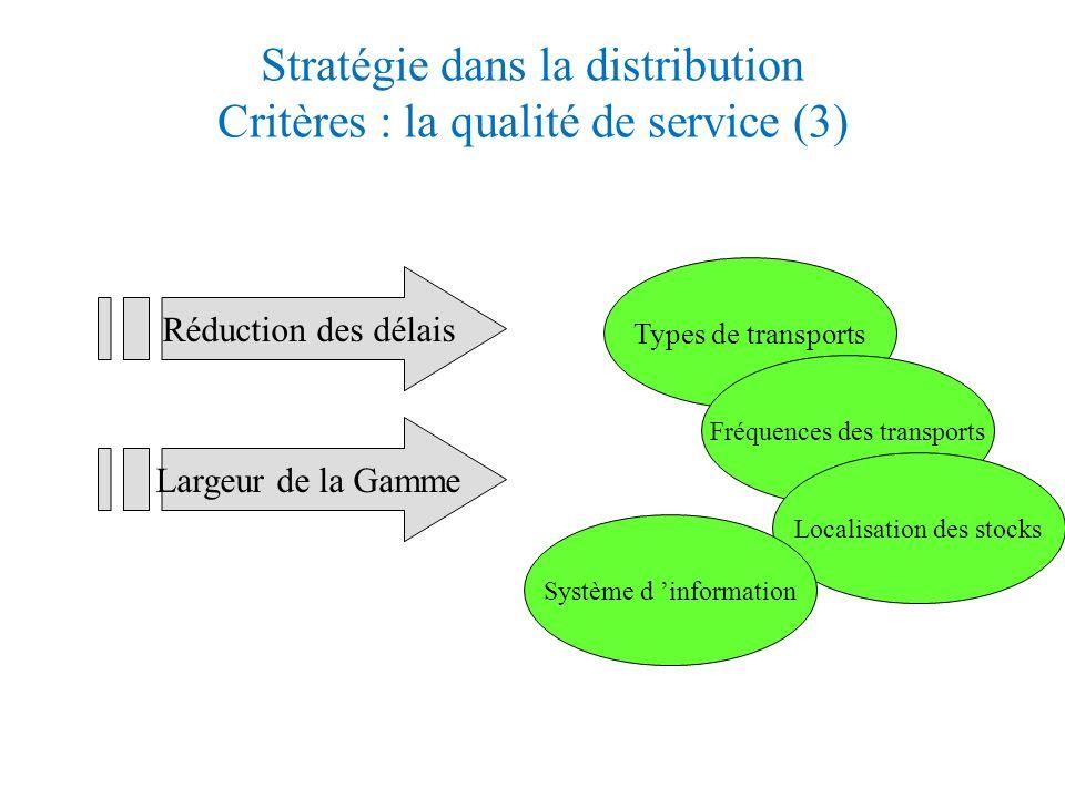 Stratégie dans la distribution Critères : les coûts mis en jeu (2)coûts Nombre dentrepôts coûts Transport aval de livraison Transport Amont =approche