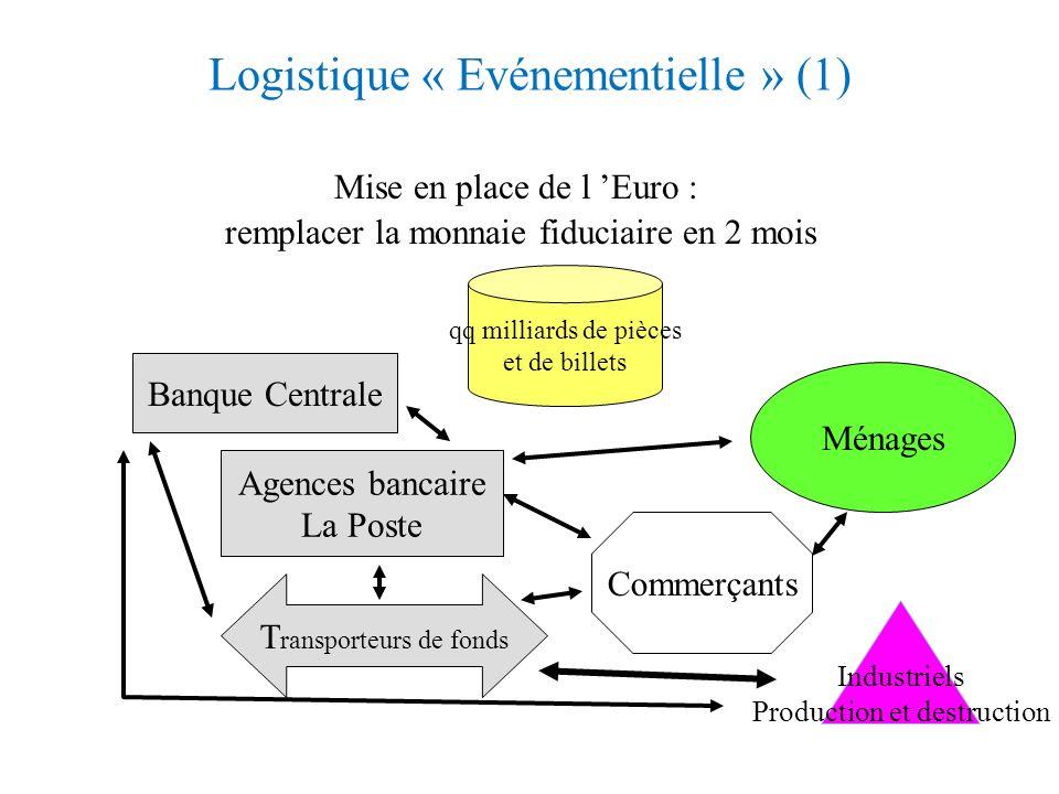 Exercice : Logistique événementielle Vous devez mettre une nouvelle monnaie Euro à Malte. Faire un schéma des relations entre les différents acteurs i