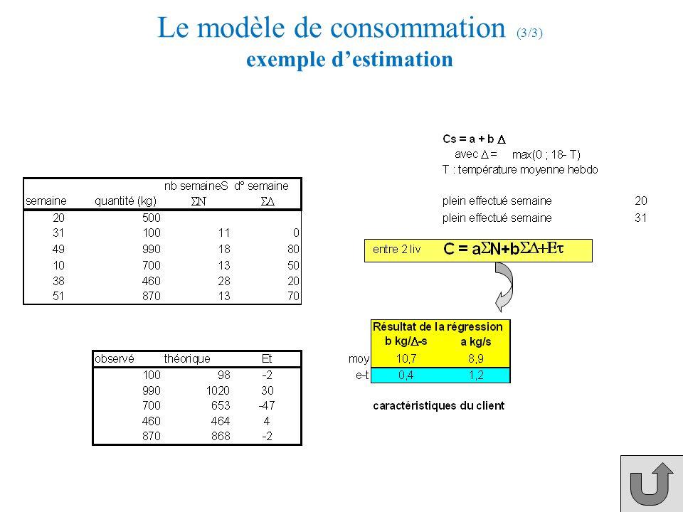Modèle de consommation (2/3) Pour estimer les coefficients a et b, il suffit dobserver un certain nombre de livraisons (minimum 4). On dispose alors d