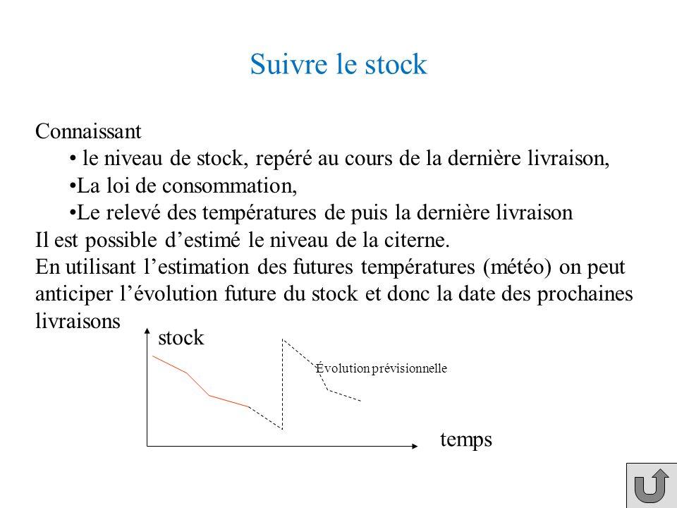 Le modèle de consommation (3/3) exemple destimation