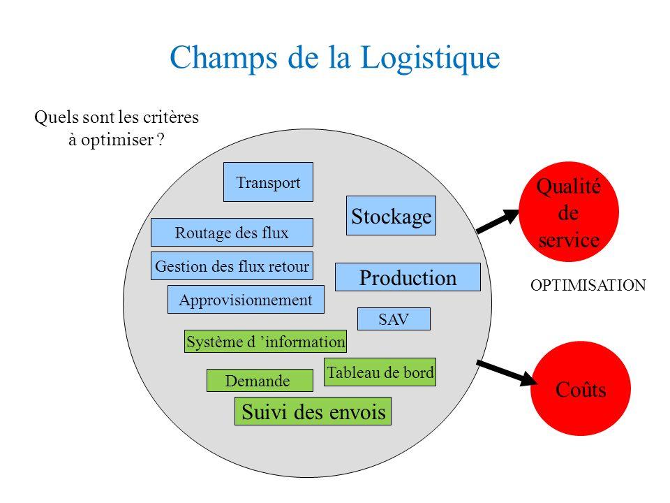 Champs de la Logistique Transport Stockage Routage des flux Production Approvisionnement Système d information Coûts Demande SAV OPTIMISATION Tableau de bord Gestion des flux retour Suivi des envois Quels sont les critères à optimiser .
