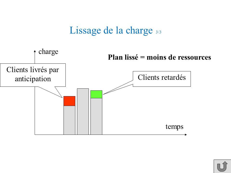 Lissage de la charge 2/3 temps Plan initial Pour lisser appuyer charge