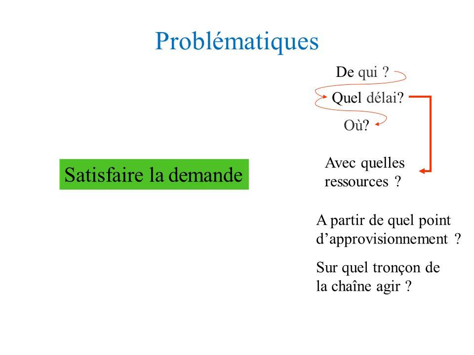 Exemple 2 : Stratégie dans la distribution Produits de grande consommation (1) Fournis.